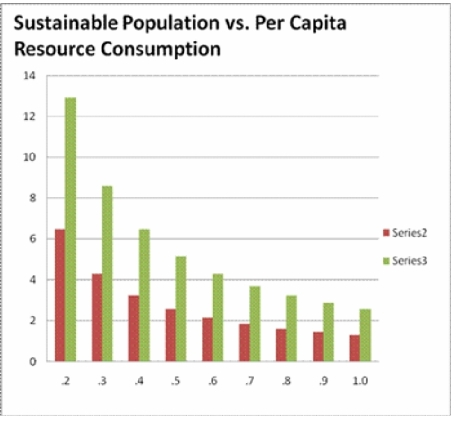 sustainable Population vs affluence jpeg 141213 b